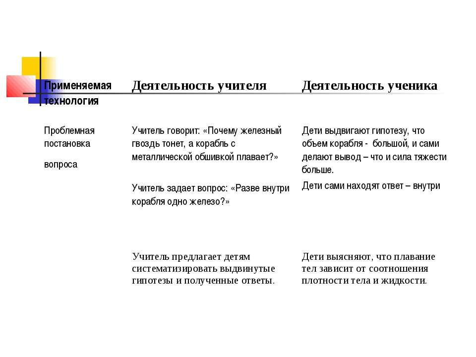 Применяемая технология Деятельность учителя Деятельность ученика Проблемная п...