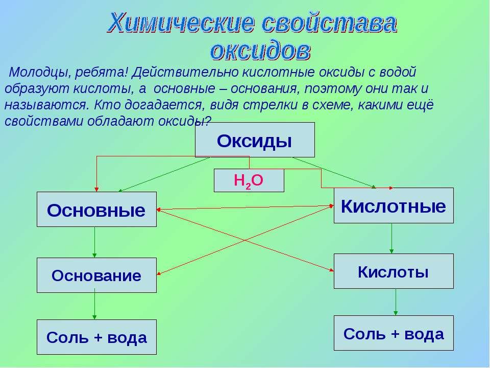 Оксиды Кислотные Основные Кислоты Основание Соль + вода Соль + вода Н2О Молод...