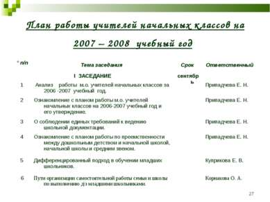 * План работы учителей начальных классов на 2007 – 2008 учебный год ° п/п Тем...