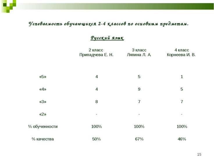 * Успеваемость обучающихся 2-4 классов по основным предметам. Русский язык 2 ...