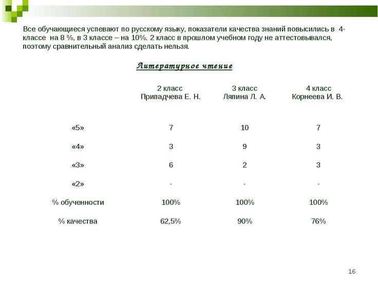 * Все обучающиеся успевают по русскому языку, показатели качества знаний повы...