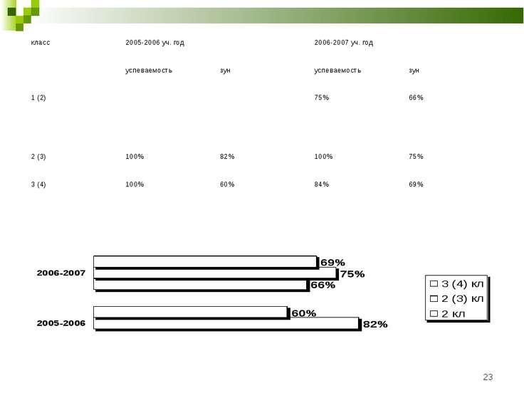 * класс 2005-2006 уч. год 2006-2007 уч. год успеваемость зун успеваемость зун...