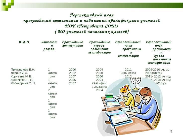 * Перспективный план прохождения аттестации и повышения квалификации учителей...