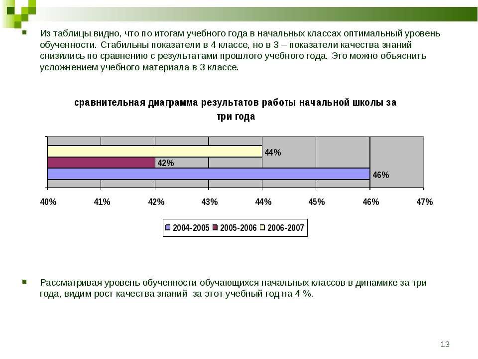 * Из таблицы видно, что по итогам учебного года в начальных классах оптимальн...