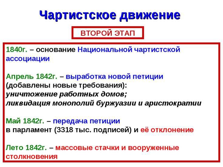 Чартистское движение ВТОРОЙ ЭТАП 1840г. – основание Национальной чартистской ...