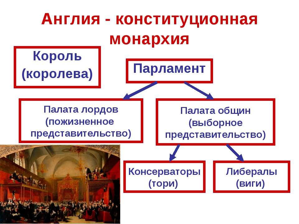 Англия - конституционная монархия Король (королева) Парламент Палата лордов (...