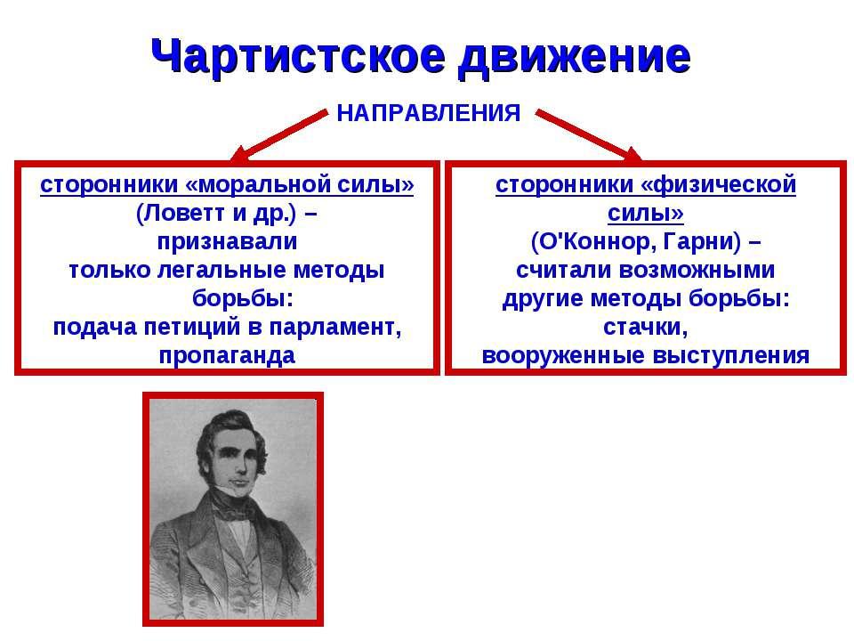 Чартистское движение НАПРАВЛЕНИЯ сторонники «моральной силы» (Ловетт и др.) –...
