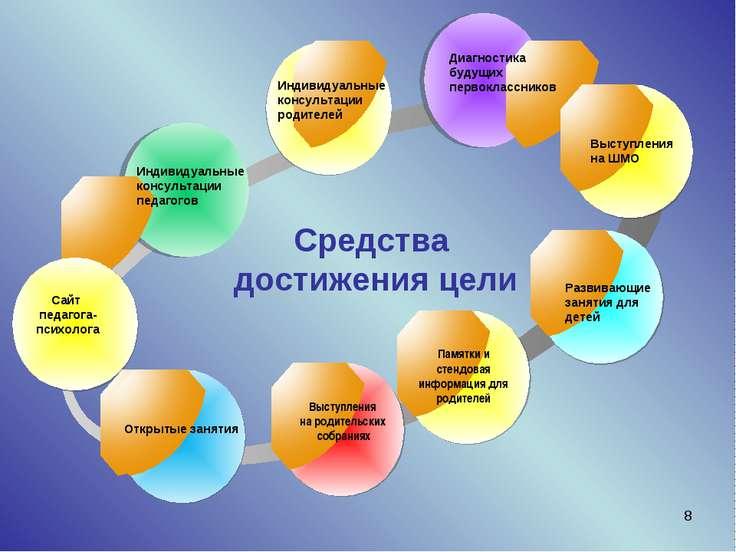 * Индивидуальные консультации педагогов Диагностика будущих первоклассников В...