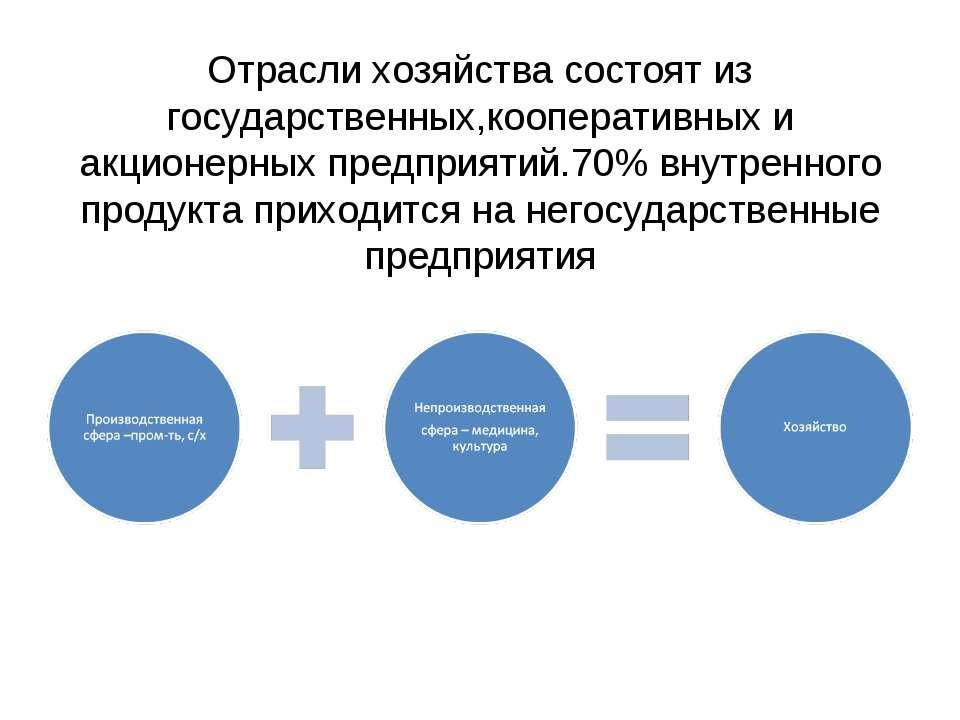 Отрасли хозяйства состоят из государственных,кооперативных и акционерных пред...