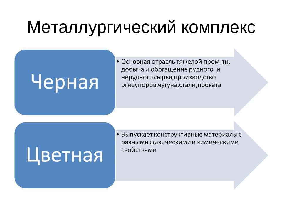 Металлургический комплекс