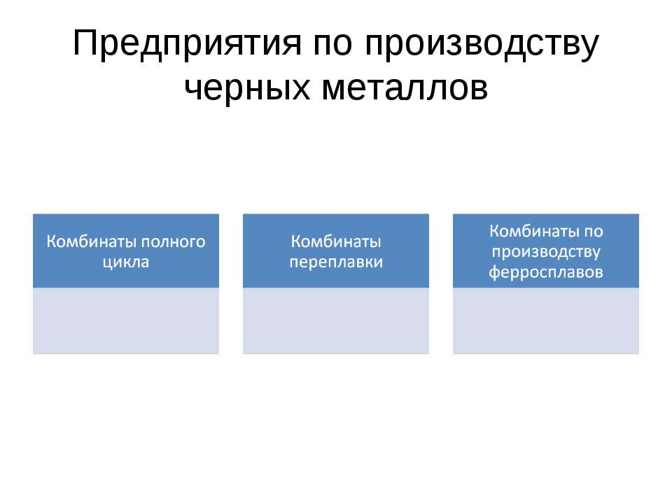 Предприятия по производству черных металлов