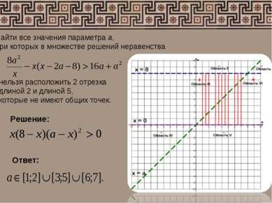 Найти все значения параметра а, при которых в множестве решений неравенства н...