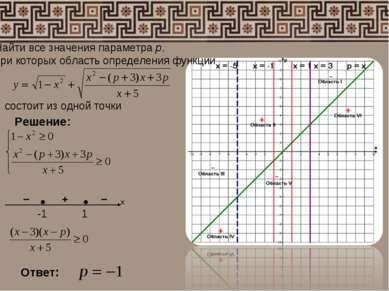 Найти все значения параметра р, при которых область определения функции состо...