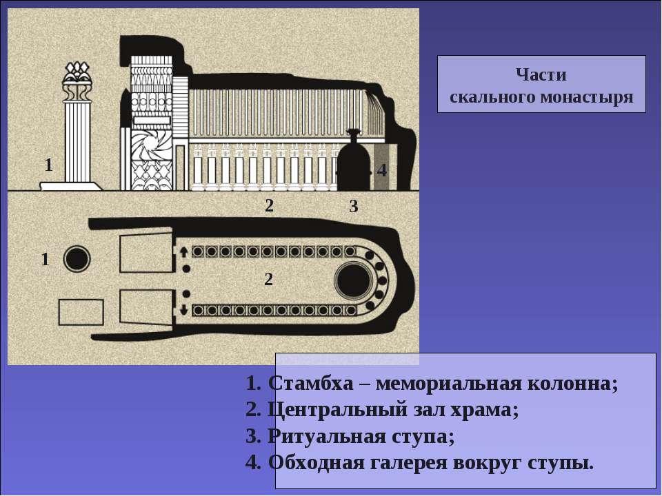 Части скального монастыря 1. Стамбха – мемориальная колонна; 2. Центральный з...
