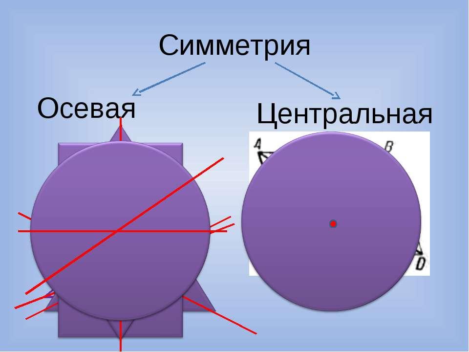 Симметрия Центральная Осевая