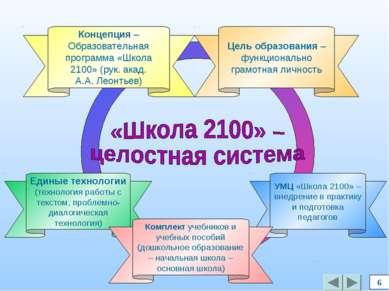 УМЦ «Школа 2100» – внедрение в практику и подготовка педагогов 6 Единые техно...