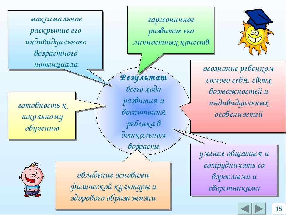 15 Результат всего хода развития и воспитания ребенка в дошкольном возрасте м...