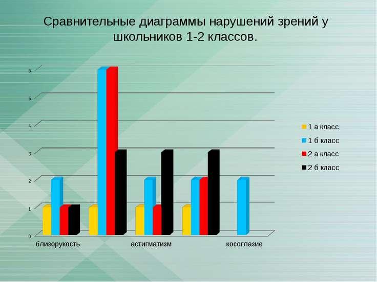 Сравнительные диаграммы нарушений зрений у школьников 1-2 классов.