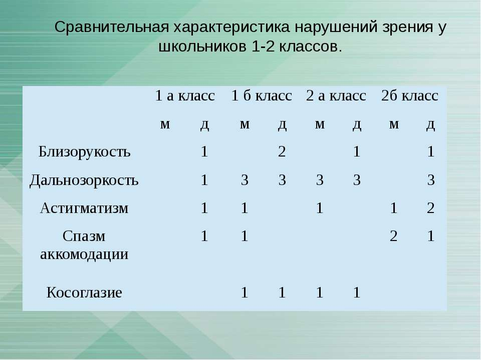 Сравнительная характеристика нарушений зрения у школьников 1-2 классов. 1 а к...
