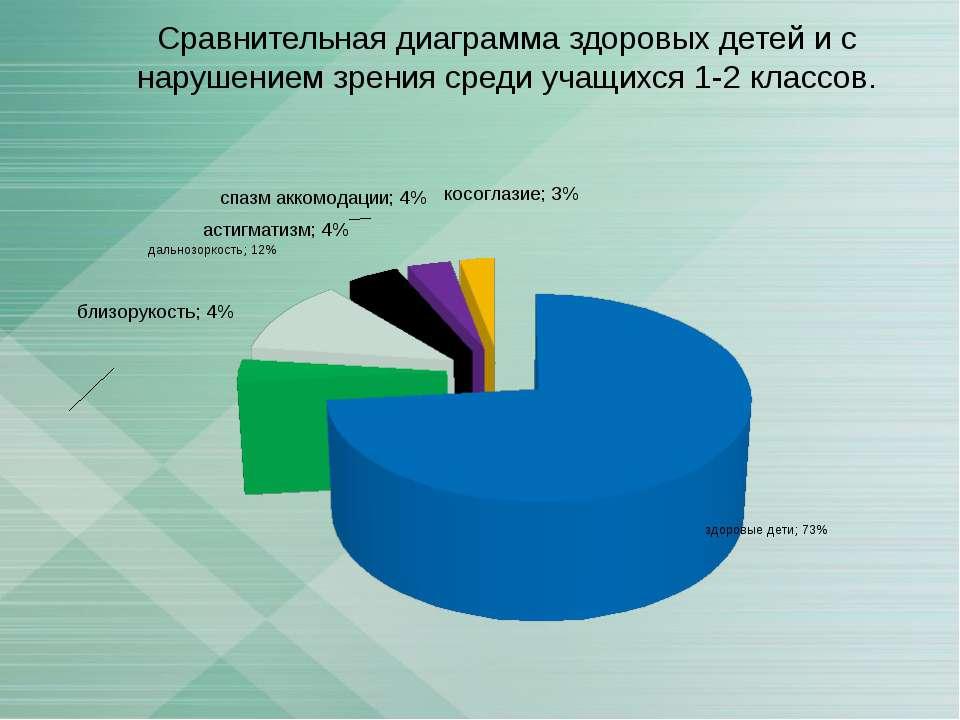 Сравнительная диаграмма здоровых детей и с нарушением зрения среди учащихся 1...