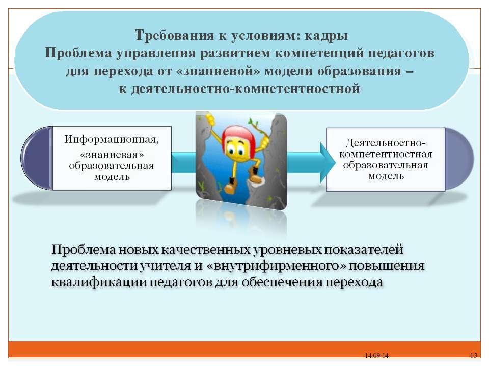 * * Требования к условиям: кадры Проблема управления развитием компетенций пе...