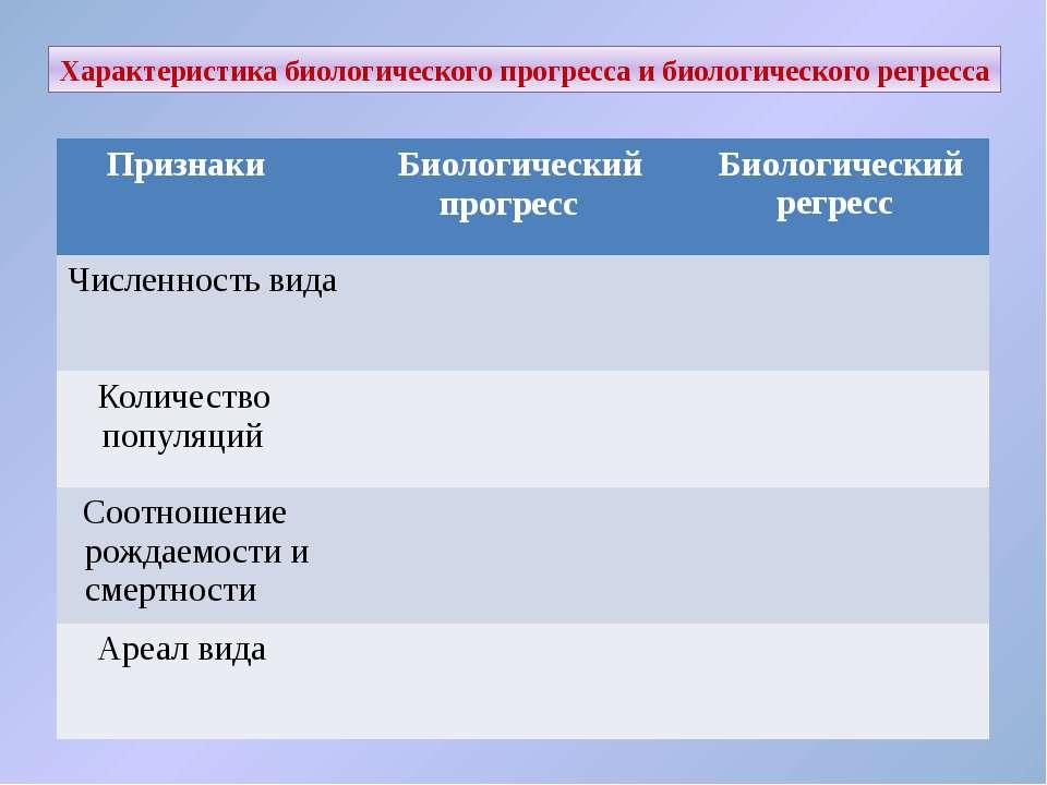 Характеристика биологического прогресса и биологического регресса Признаки Би...