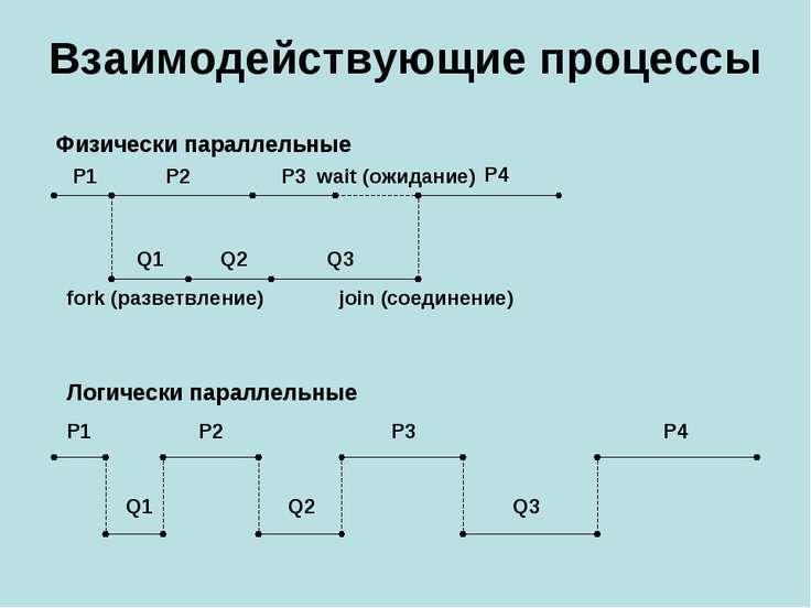 Взаимодействующие процессы