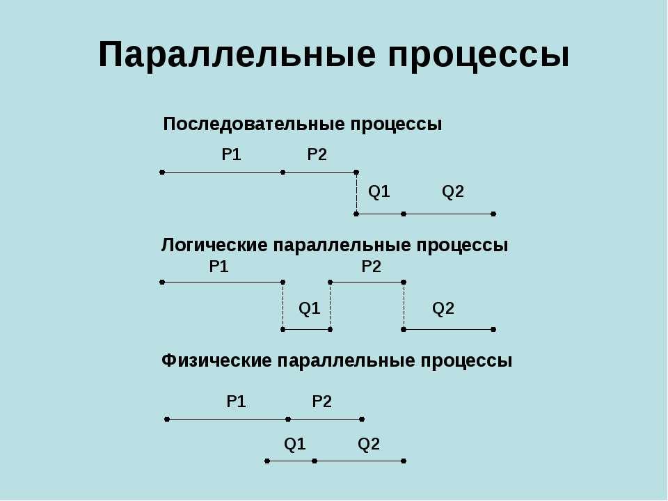 Параллельные процессы