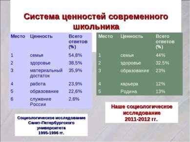 Система ценностей современного школьника Социологическое исследование Санкт-П...