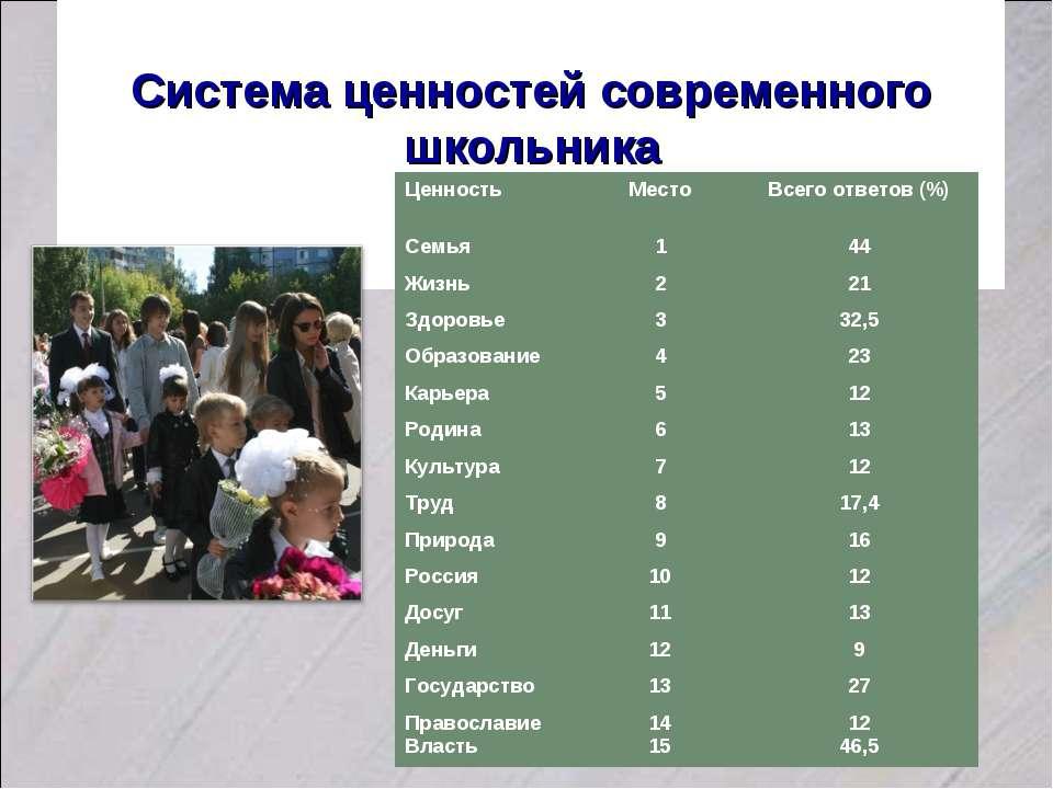 Система ценностей современного школьника Ценность Место Всего ответов (%) Сем...