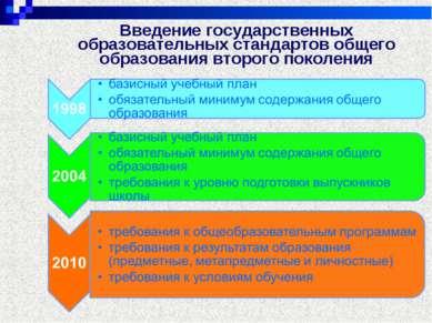 Введение государственных образовательных стандартов общего образования второг...