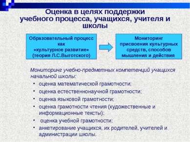 Оценка в целях поддержки учебного процесса, учащихся, учителя и школы Монитор...