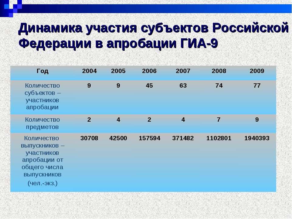 Динамика участия субъектов Российской Федерации в апробации ГИА-9 Год 2004 20...