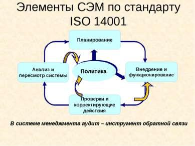 Элементы СЭМ по стандарту ISO 14001 В системе менеджмента аудит – инструмент ...