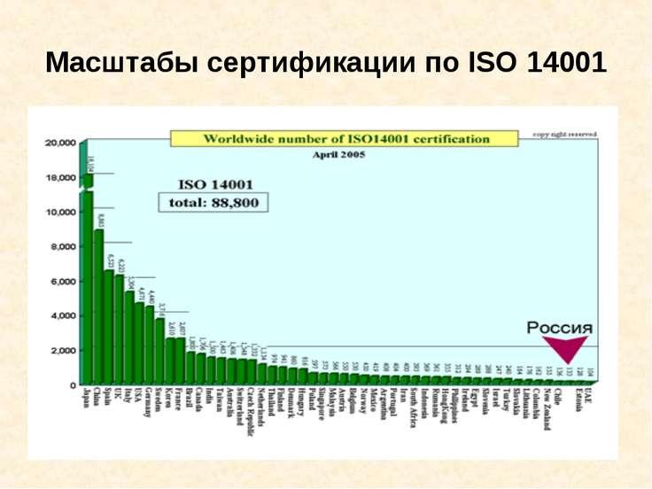 Масштабы сертификации по ISO 14001