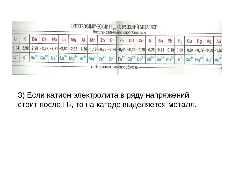 3) Если катион электролита в ряду напряжений стоит после H2, то на катоде выд...