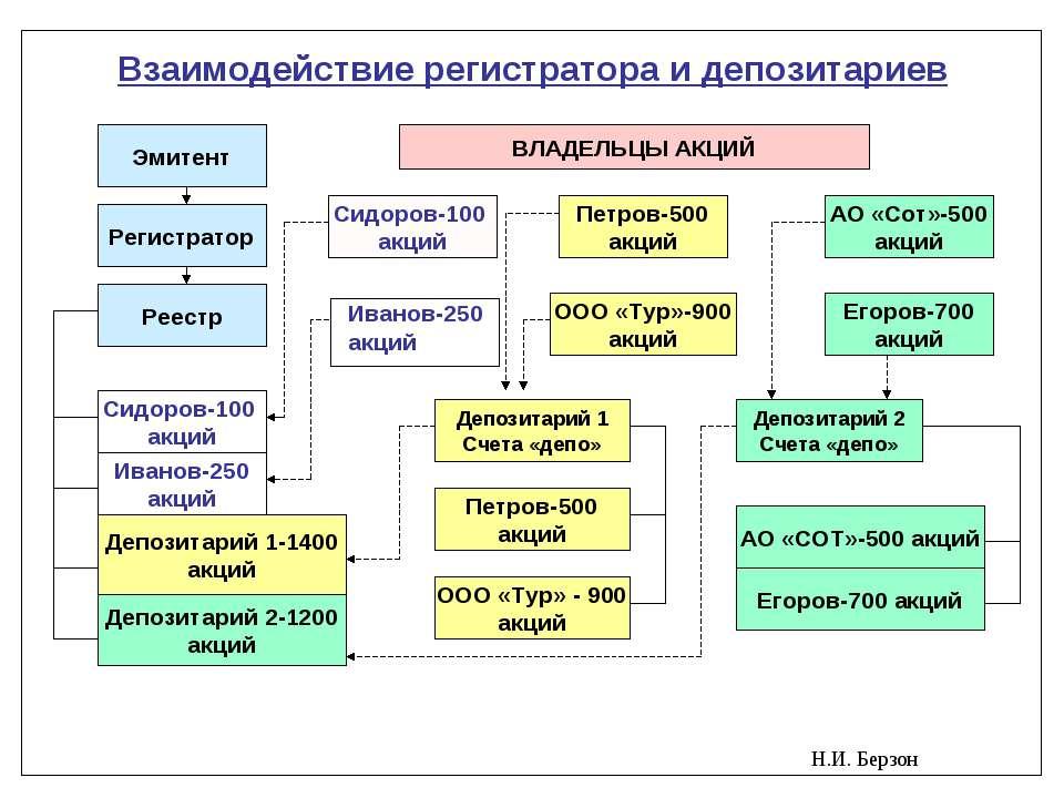 Н.И. Берзон Взаимодействие регистратора и депозитариев Эмитент Регистратор Ре...