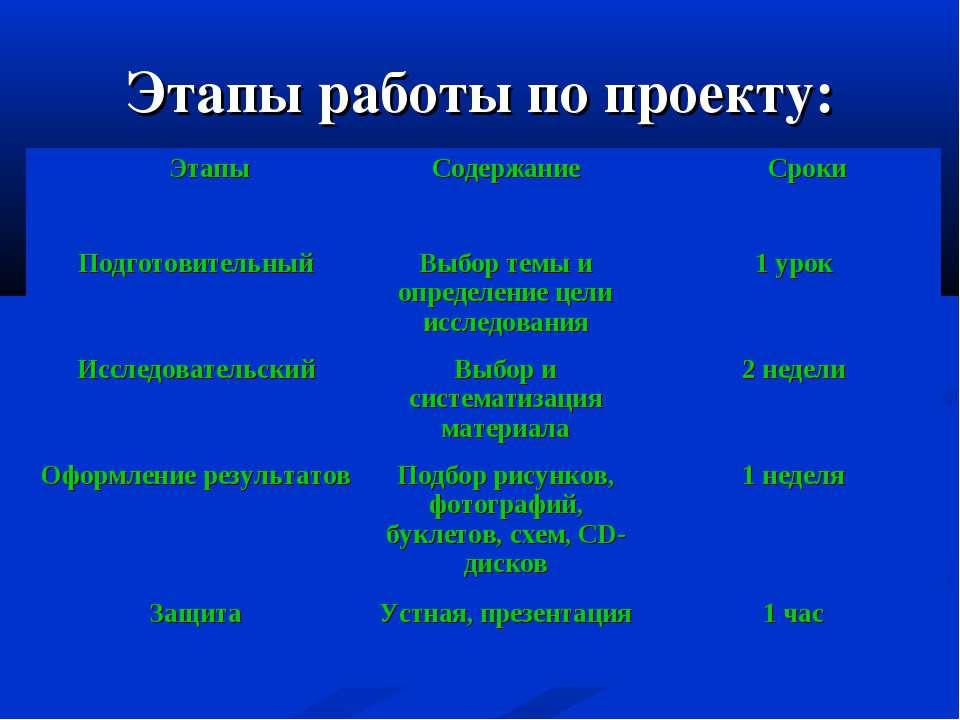 Этапы работы по проекту: Этапы Содержание Сроки Подготовительный Выбор темы и...
