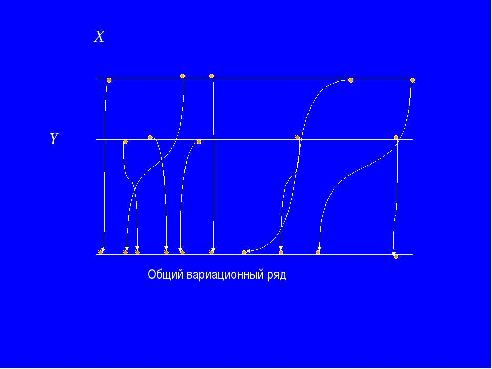 X Y Общий вариационный ряд