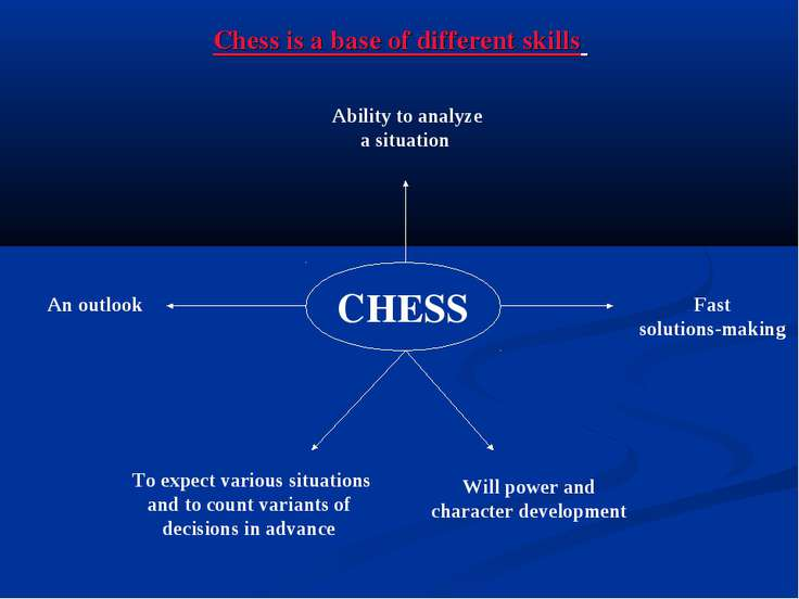 Chess is a base of different skills CHESS Ability to analyze a situation To e...