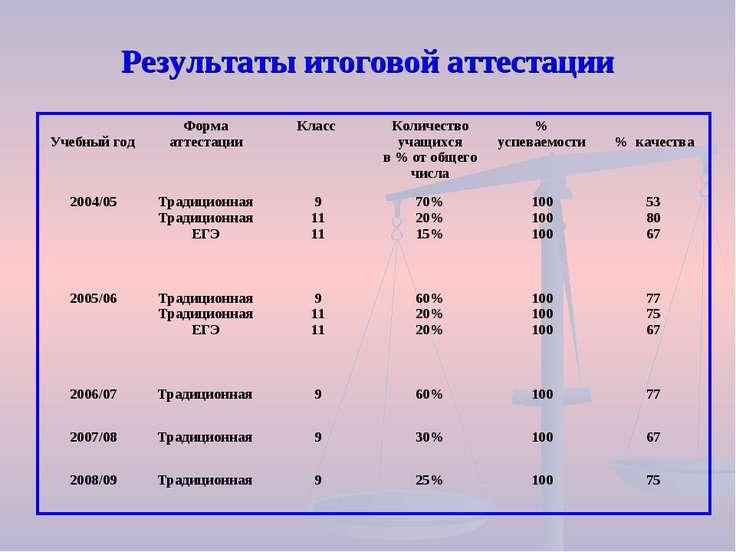 Результаты итоговой аттестации Учебный год Форма аттестации Класс Количество ...