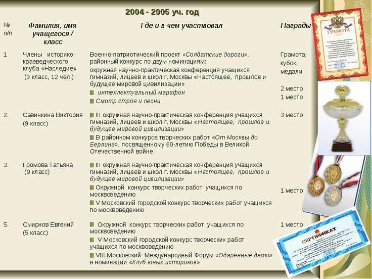 2004 - 2005 уч. год