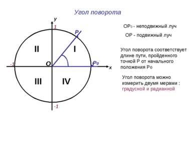 Угол поворота х у 1 -1 1 -1 II IV I III ОР0 - неподвижный луч ОР - подвижный ...