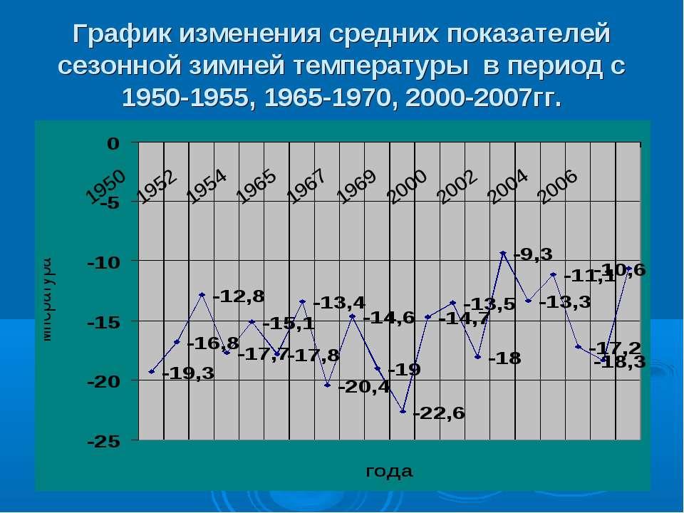 График изменения средних показателей сезонной зимней температуры в период с 1...