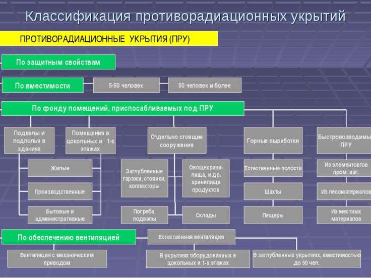 Классификация противорадиационных укрытий По вместимости 5-50 человек 50 чело...