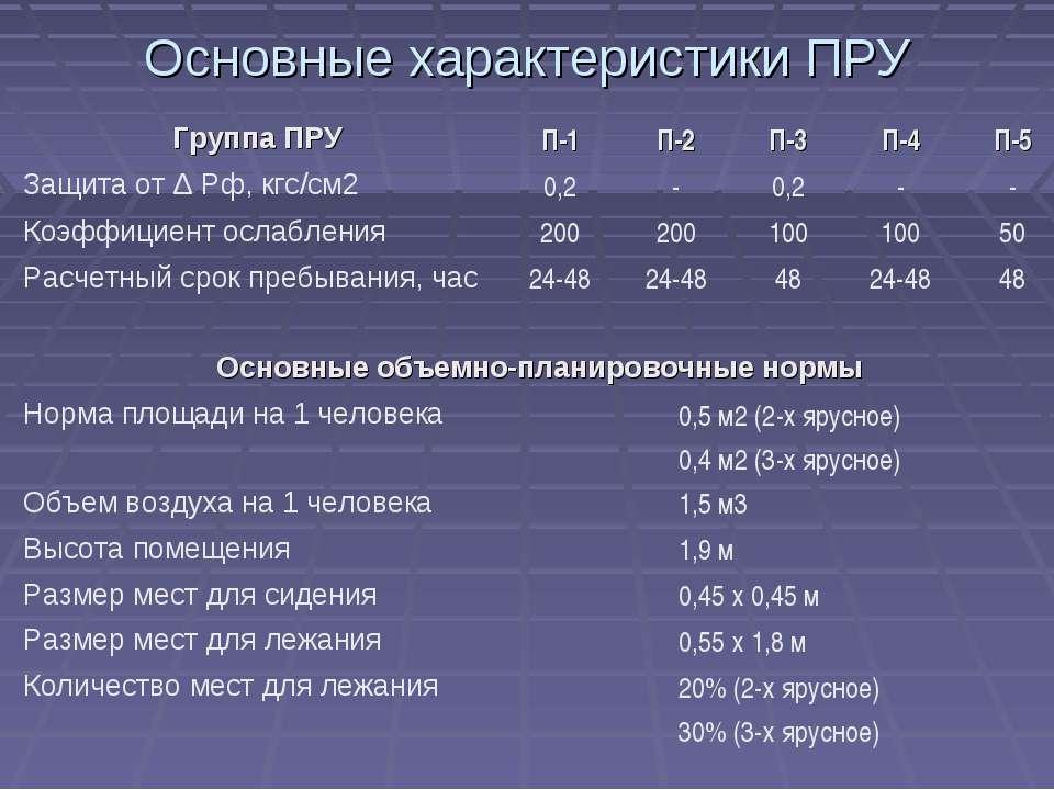 Основные характеристики ПРУ Группа ПРУ П-1 П-2 П-3 П-4 П-5 Защита от Δ Рф, кг...