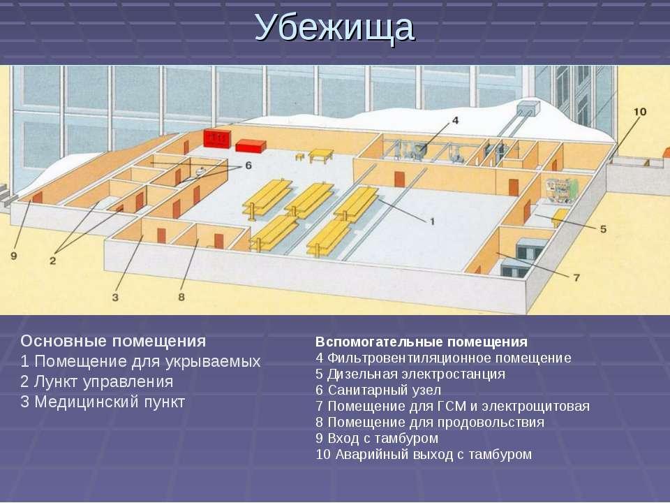 Убежища Основные помещения 1 Помещение для укрываемых 2 Лункт управления 3 Ме...
