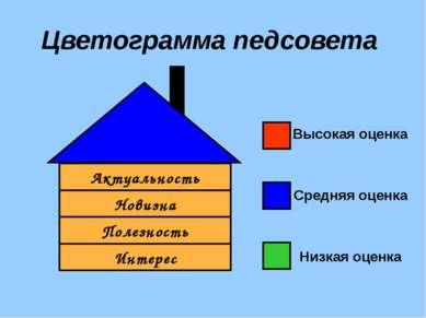 Цветограмма педсовета Высокая оценка Средняя оценка Низкая оценка Интерес Акт...