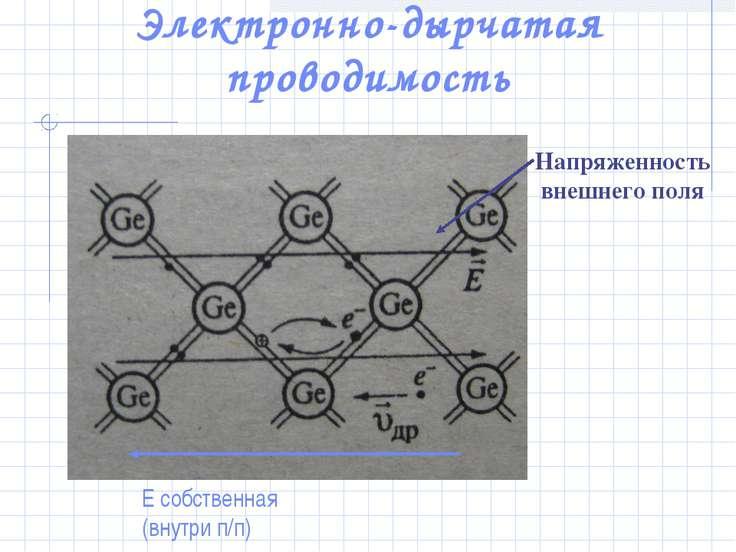 Электронно-дырчатая проводимость Напряженность внешнего поля Е собственная (в...