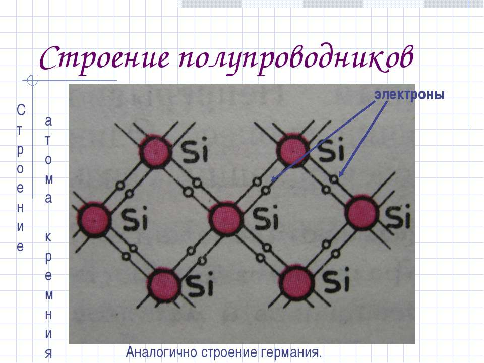 Строение полупроводников электроны Аналогично строение германия. Строение ато...